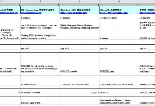 Market research on k12 English language training in China
